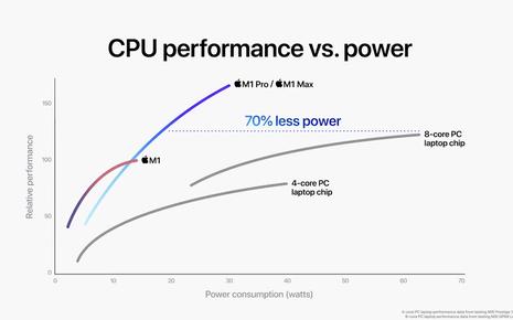 """Đây là cách Apple """"huỷ diệt"""" PC với M1 Pro và M1 Max: CPU mạnh gấp đôi Core i7 8 nhân, GPU ngang ngửa RTX 3080 nhưng tiết kiệm điện hơn"""