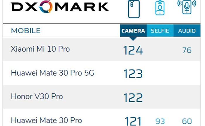 Xiaomi Mi 10 Pro được DxOMark đánh giá là smartphone có camera tốt nhất thế giới