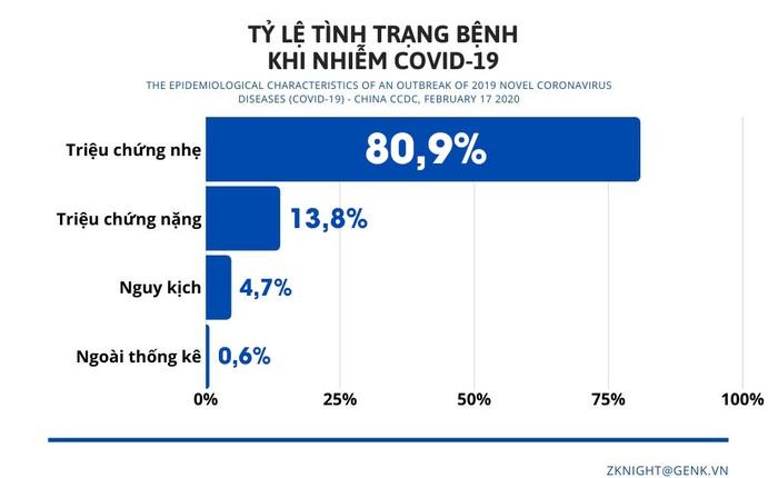 [Infographic] Những biểu đồ tiết lộ bản chất dịch tễ của COVID-19