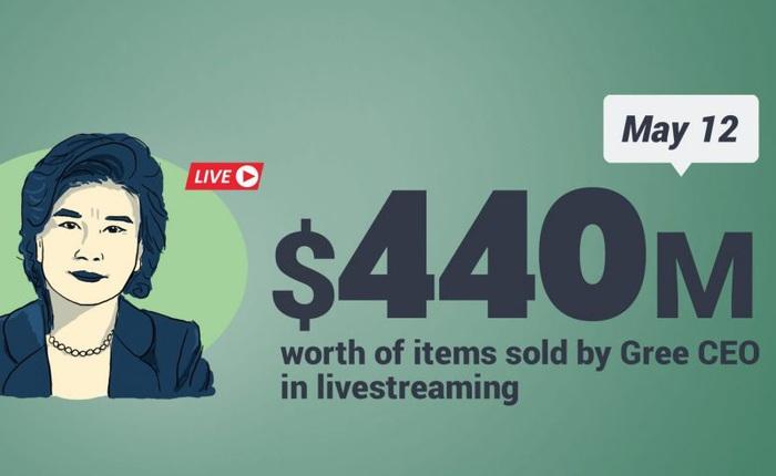 Nữ hoàng đồ gia dụng của Trung Quốc thu về gần 44 triệu USD chỉ sau 3 giờ livestream