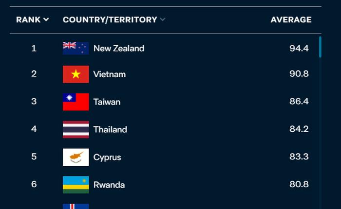 """Báo nước ngoài đánh giá Việt Nam đứng """"Á quân"""" thế giới trong bảng xếp hạng ứng phó với COVID-19: Thành công đáng nể cần được ghi nhận"""
