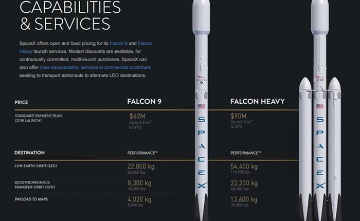SpaceX nâng cấp tải trọng tên lửa Falcon lên Hỏa tinh