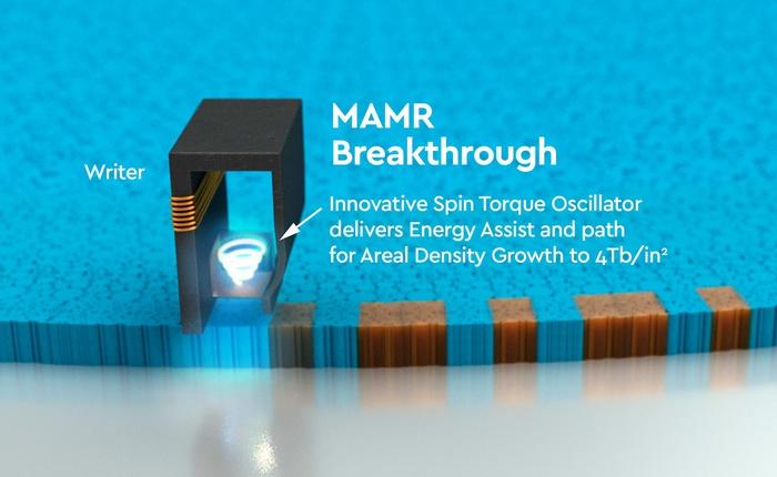 Trong khi thị trường máy tính đang tìm kiếm tốc độ thì WD vẫn tiếp tục nâng dung lượng ổ cứng lên 40TB sử dụng công nghệ vi sóng