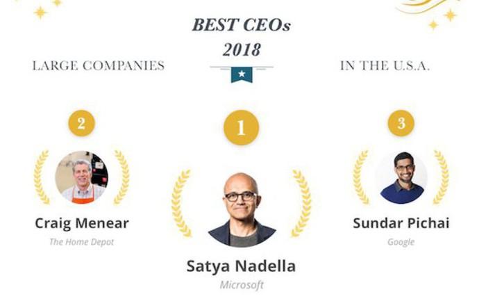 Giúp Microsoft đạt giá trị cao hơn cả Apple, Satya Nadella được bầu chọn là CEO xuất sắc nhất năm 2018 tại Mỹ