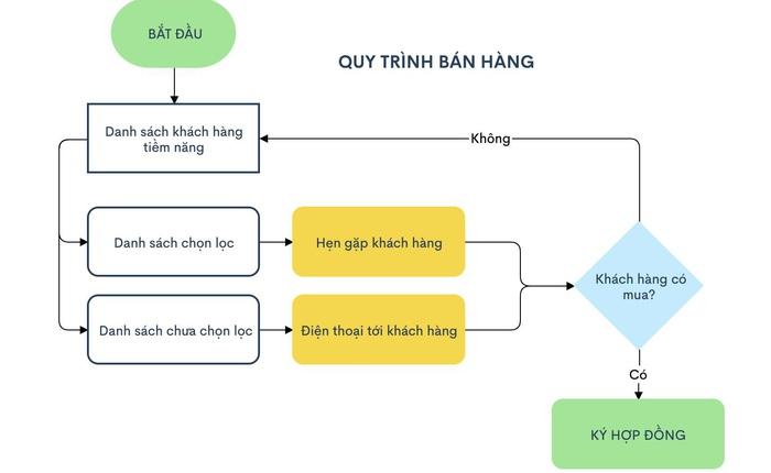Startup vẽ biểu đồ 'Made in Vietnam' hút người dùng từ 165 quốc gia