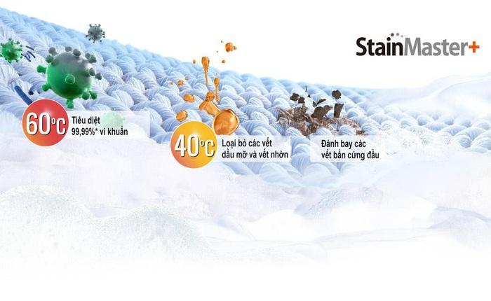 5 công nghệ đáng giá từ thương hiệu máy giặt lồng đứng có doanh thu top 1 Việt Nam