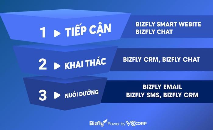 """ITU Digital World 2020: VCCorp đưa Bizfly ra """"biển lớn"""" công nghệ thế giới"""